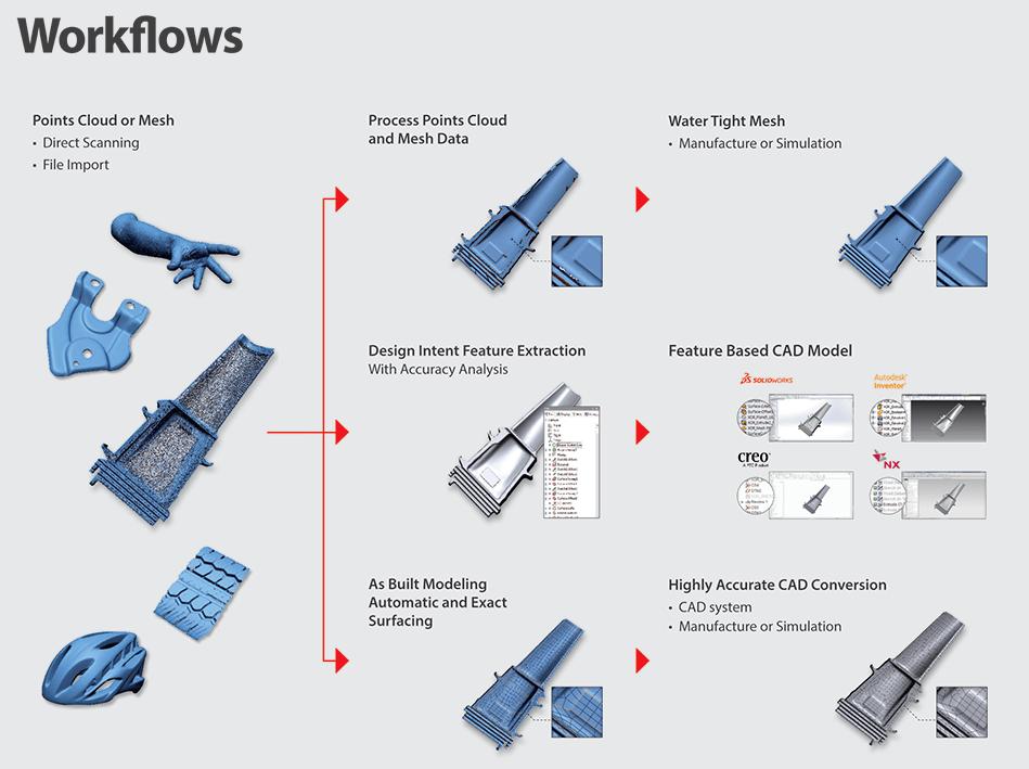 Phần mềm Geomagic Design X - Workflow