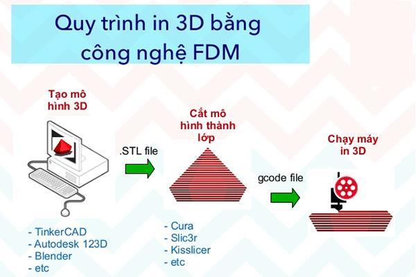 các công nghệ in 3D