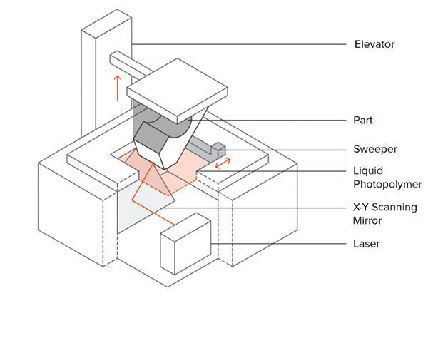 quy trình in 3D SLA